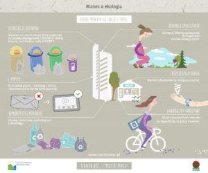 biznes a ekologia 300x250 - Segregacja odpadów